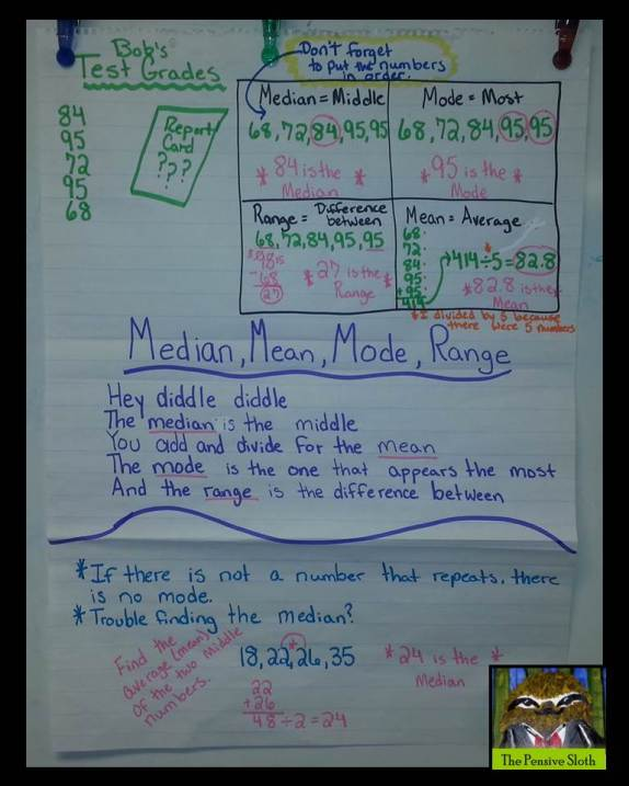 Math anchor chart for landmarks--mean, median, mode, range