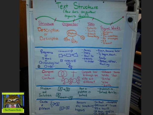 Text structure/organization anchor chart to help students understand how authors communicate relationships between ideas.
