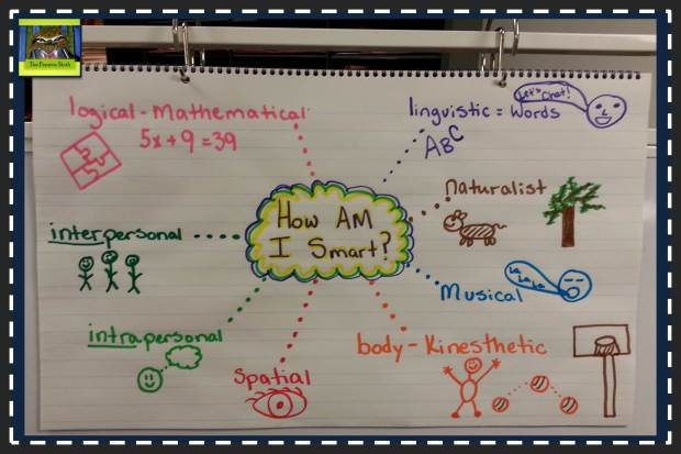 Multiple Intelligences Anchor Chart 5th Grade @thepensivesloth