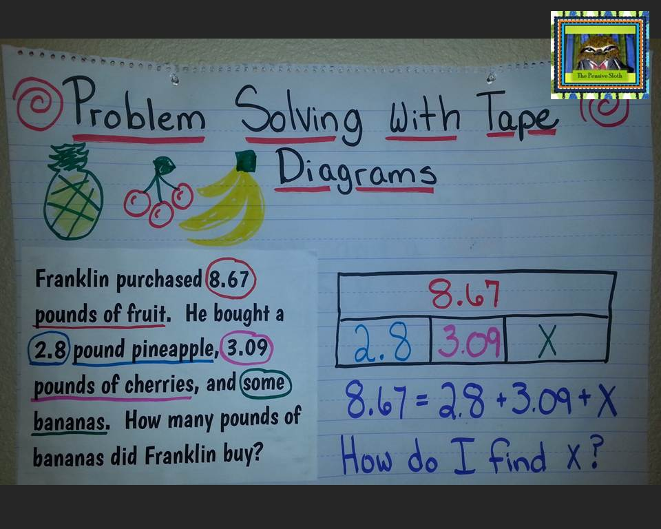 Using Tape/Strip Diagrams in Upper Elementary Math | The Pensive Sloth