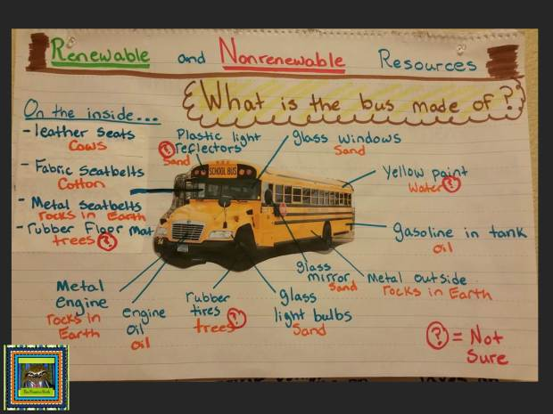 Renewable and Nonrenewable Resources School Bus Anchor Chart from The Pensive Sloth