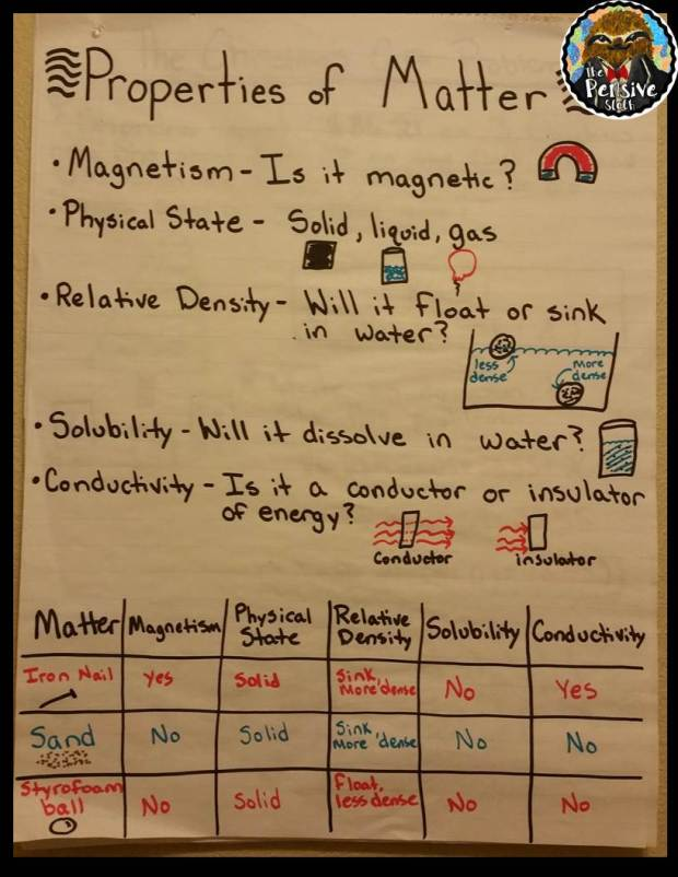 Properties of Matter Anchor Chart for Reviewing for 5th Grade STAAR Science