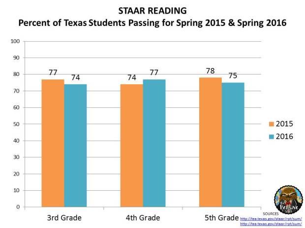 STAAR Results 2016 3rd Grade, 4th Grade, 5th Grade